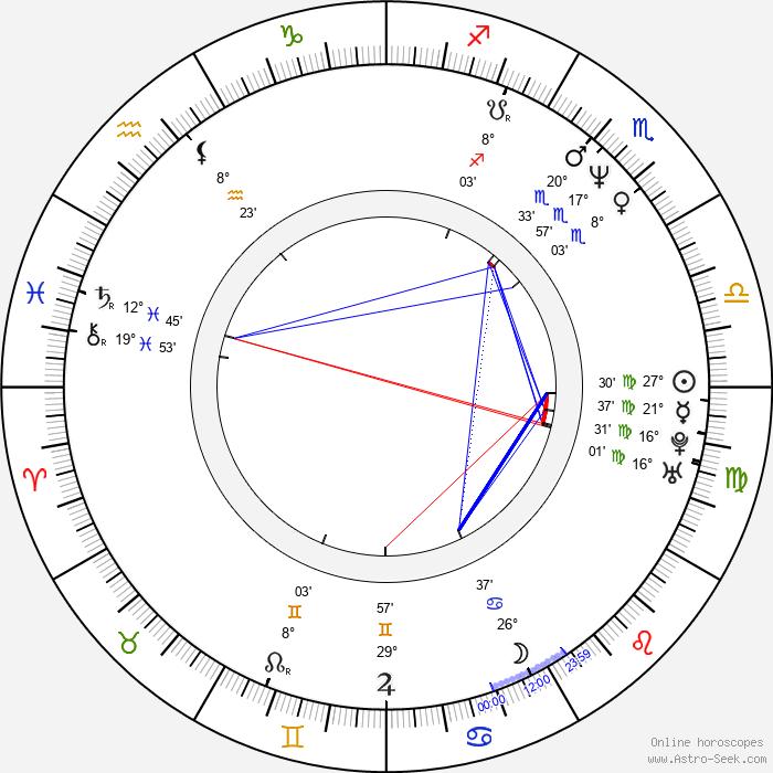 Robert Rusler - Birth horoscope chart