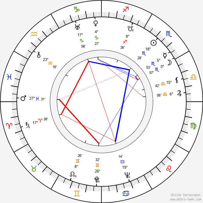 Robert Ryan - Birth horoscope chart