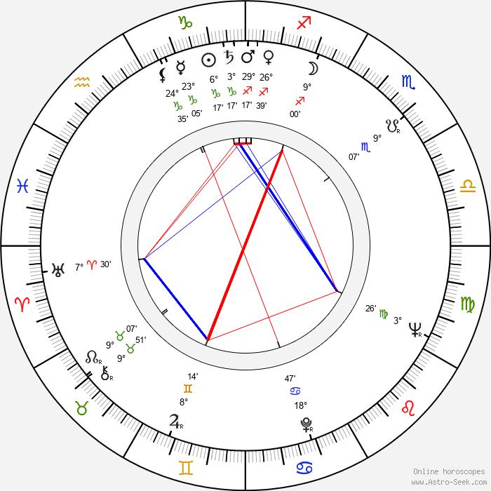 Robert Scheerer - Birth horoscope chart