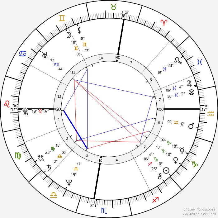 Robert Schmidt - Birth horoscope chart