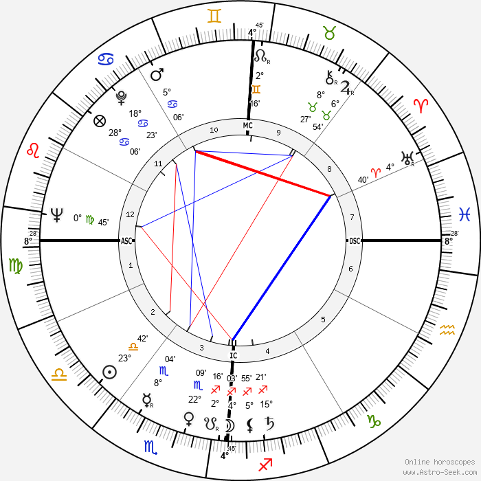 Robert Schnelker - Birth horoscope chart