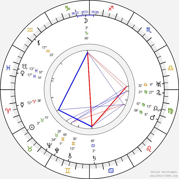 Robert Scholz - Birth horoscope chart