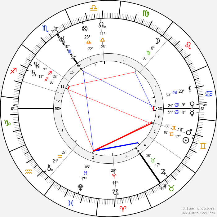 Robert Schumann - Birth horoscope chart
