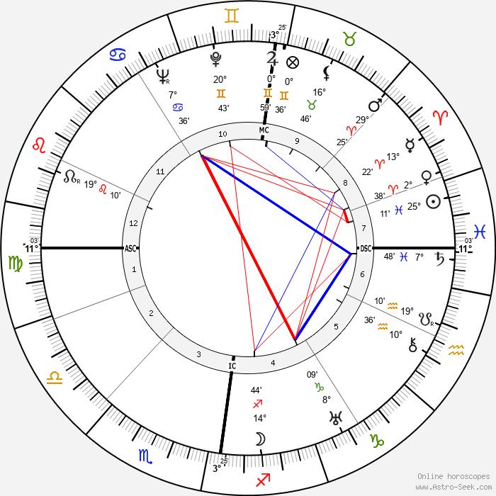 Robert Scott Irvine - Birth horoscope chart