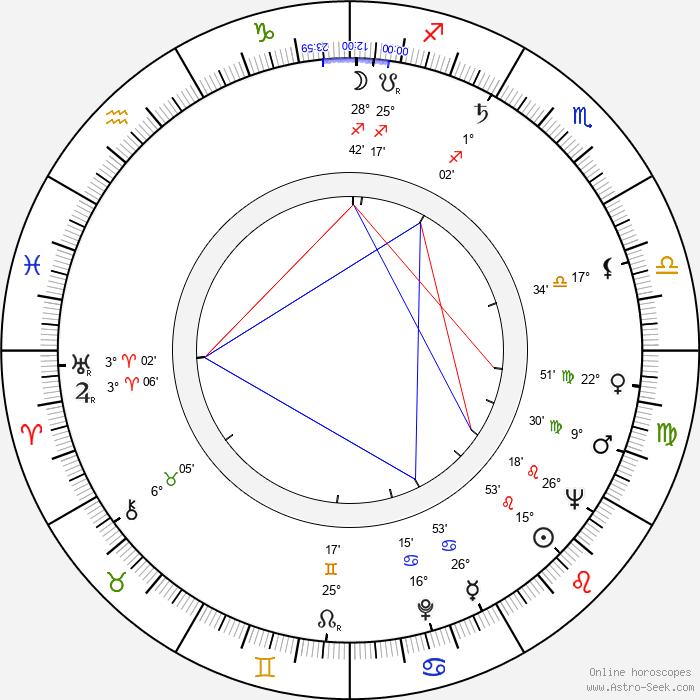 Robert Shaw - Birth horoscope chart