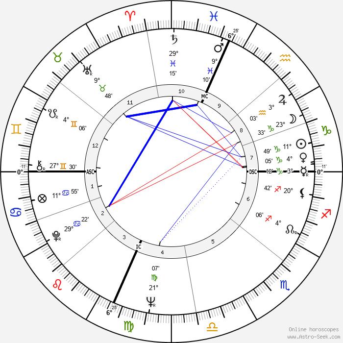 Robert Smithson - Birth horoscope chart