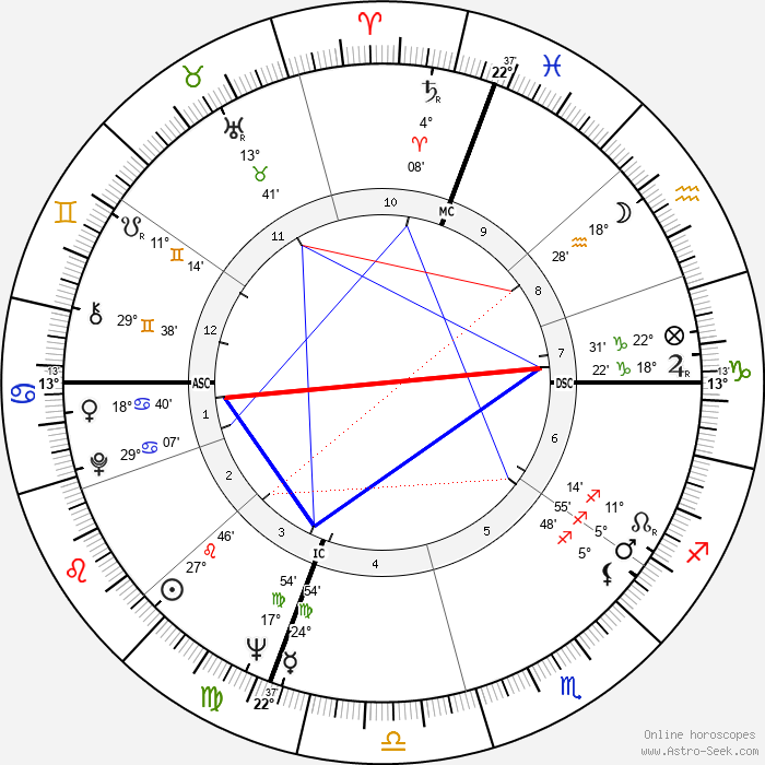 Robert Stone - Birth horoscope chart