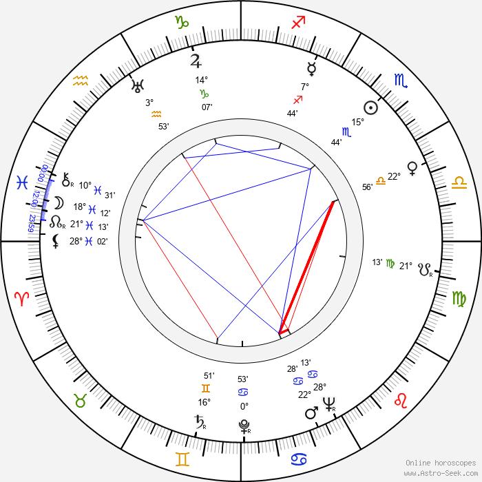 Robert Strauss - Birth horoscope chart