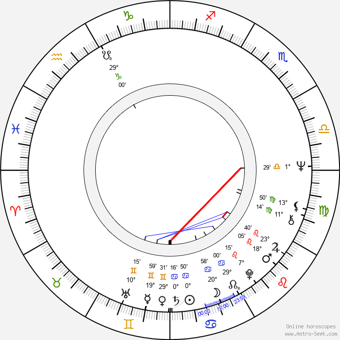 Robert Sturdy - Birth horoscope chart
