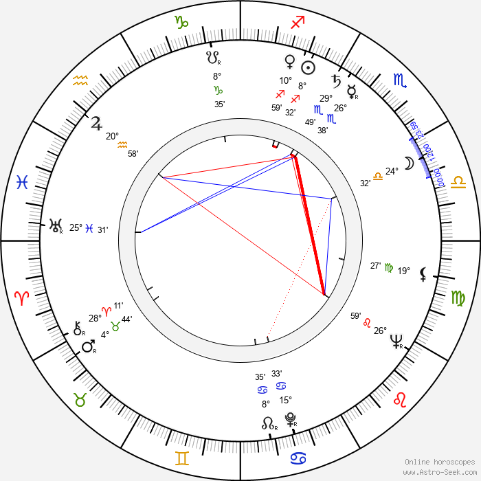 Robert Symonds - Birth horoscope chart