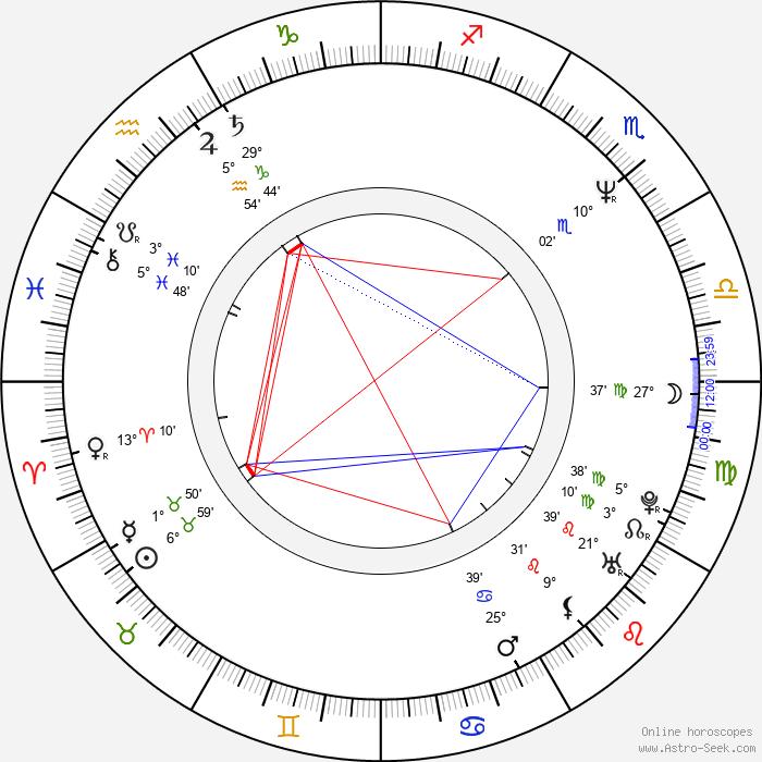 Robert Tinnell - Birth horoscope chart