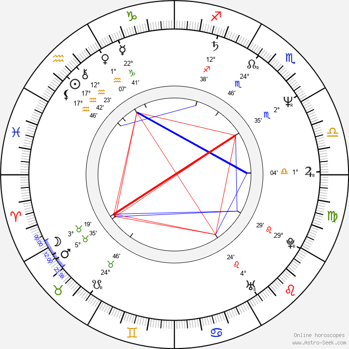 Robert Townsend - Birth horoscope chart