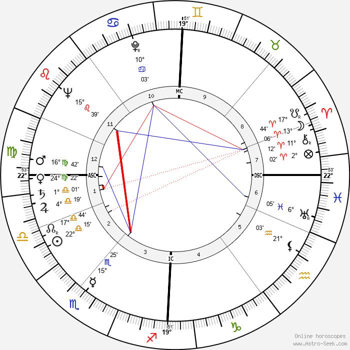 Robert Urquhart - Birth horoscope chart
