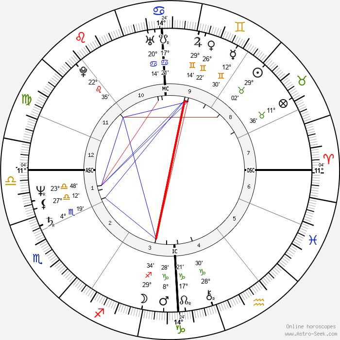 Robert van de Walle - Birth horoscope chart