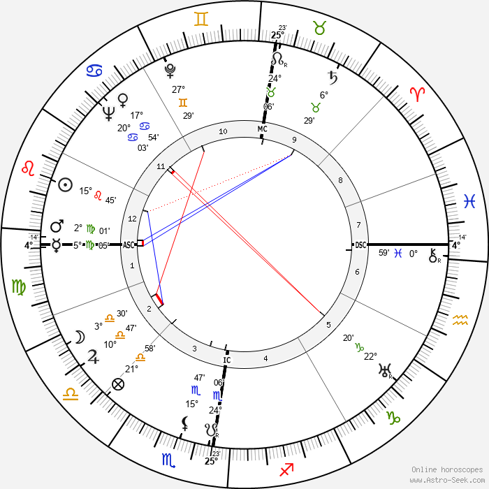 Robert van Gulik - Birth horoscope chart