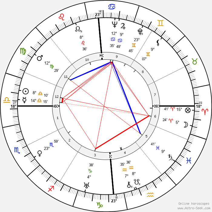 Robert Vattier - Birth horoscope chart