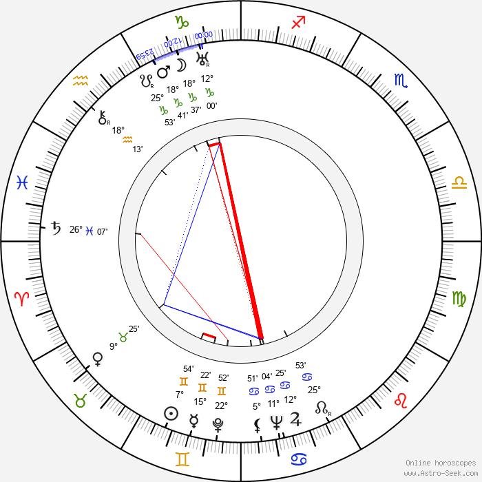 Robert Vernay - Birth horoscope chart