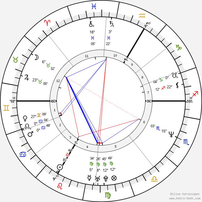 Robert von Heeren - Birth horoscope chart