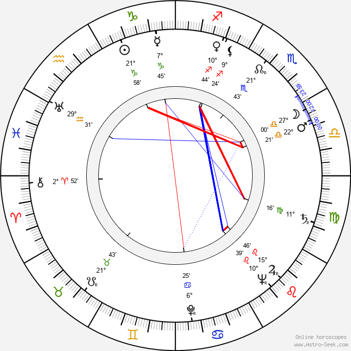 Robert Vrchota - Birth horoscope chart