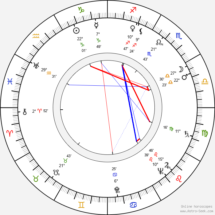 Robert Vrchota - Birth horoscope chart