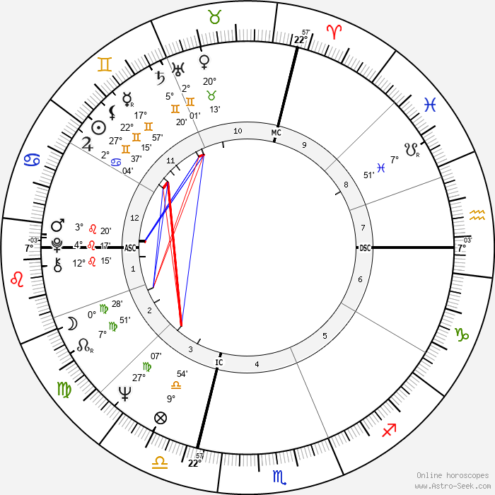 Robert W. Kasten - Birth horoscope chart
