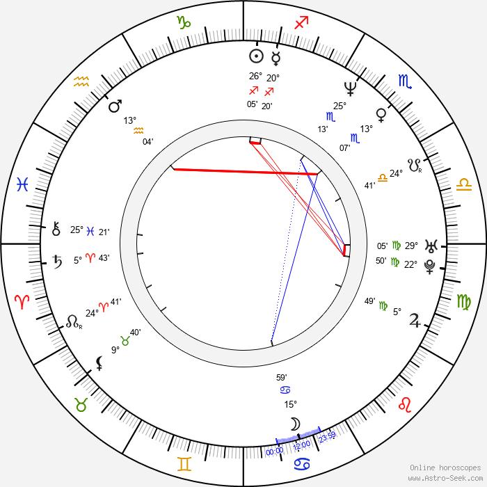 Robert Wahlberg - Birth horoscope chart