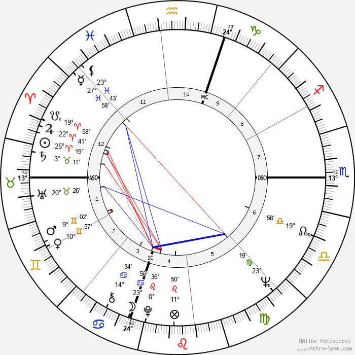 Robert Walker Jr. - Birth horoscope chart