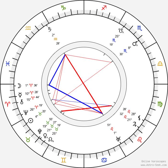 Robert Wiene - Birth horoscope chart