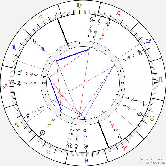 Robert William Kastenmeier - Birth horoscope chart