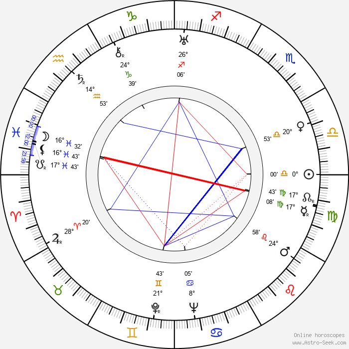 Robert Williams - Birth horoscope chart