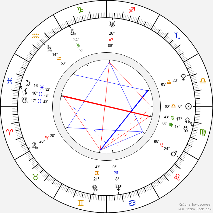 Robert Williams - Birth horoscope chart