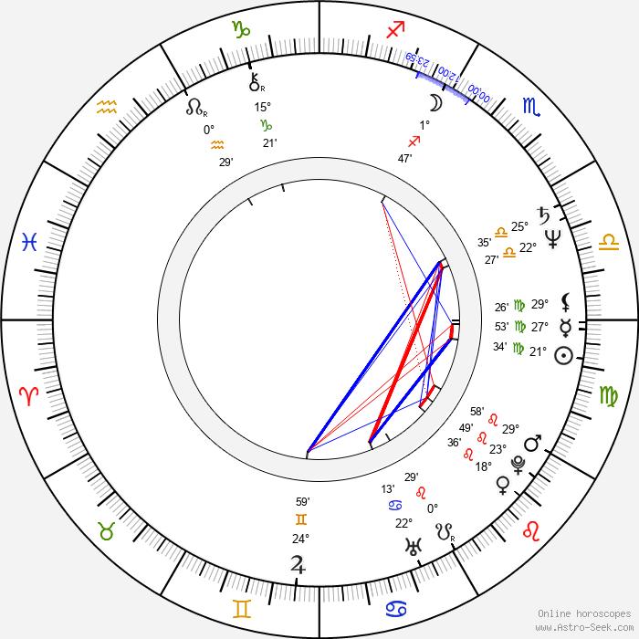 Robert Wisdom - Birth horoscope chart