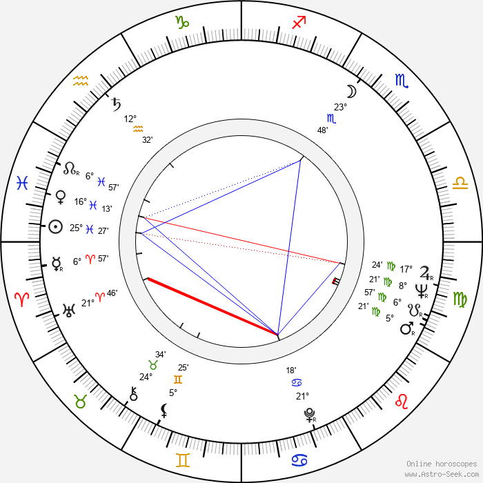 Robert Young - Birth horoscope chart