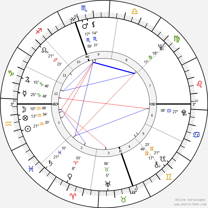 Roberta Flack - Birth horoscope chart