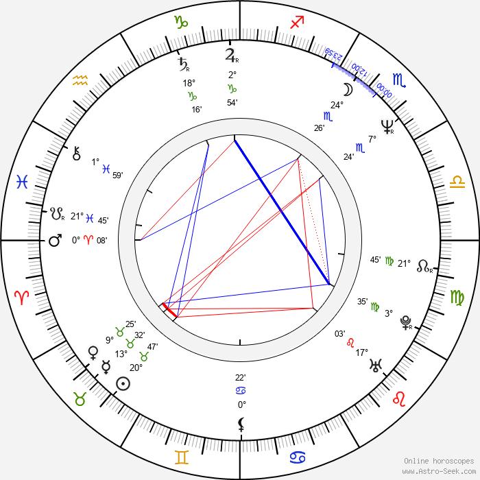 Robertas Urbonas - Birth horoscope chart