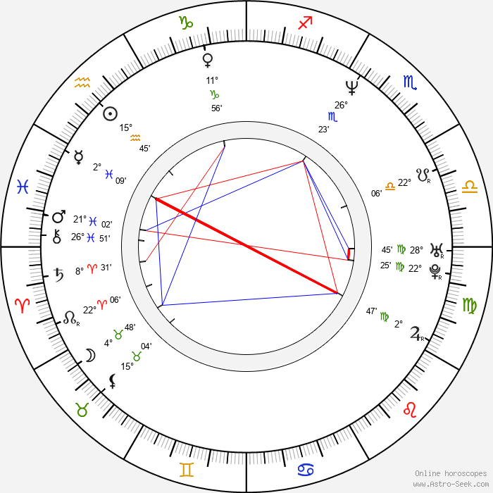 Roberto Alomar - Birth horoscope chart