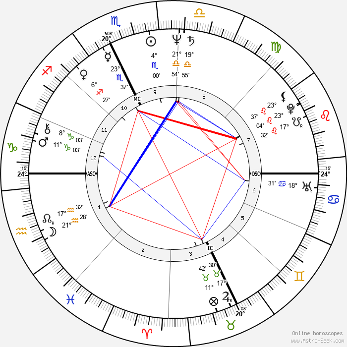 Roberto Benigni - Birth horoscope chart
