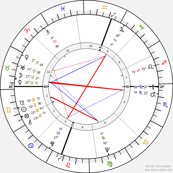 Roberto Blanco - Birth horoscope chart