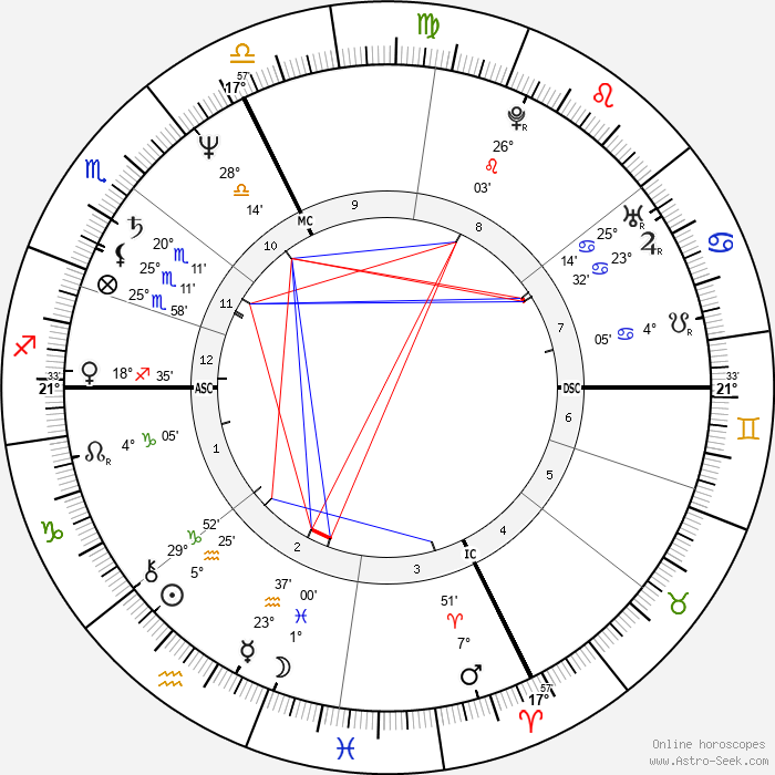 Roberto Citran - Birth horoscope chart