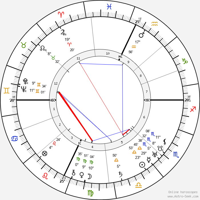 Roberto Farinacci - Birth horoscope chart