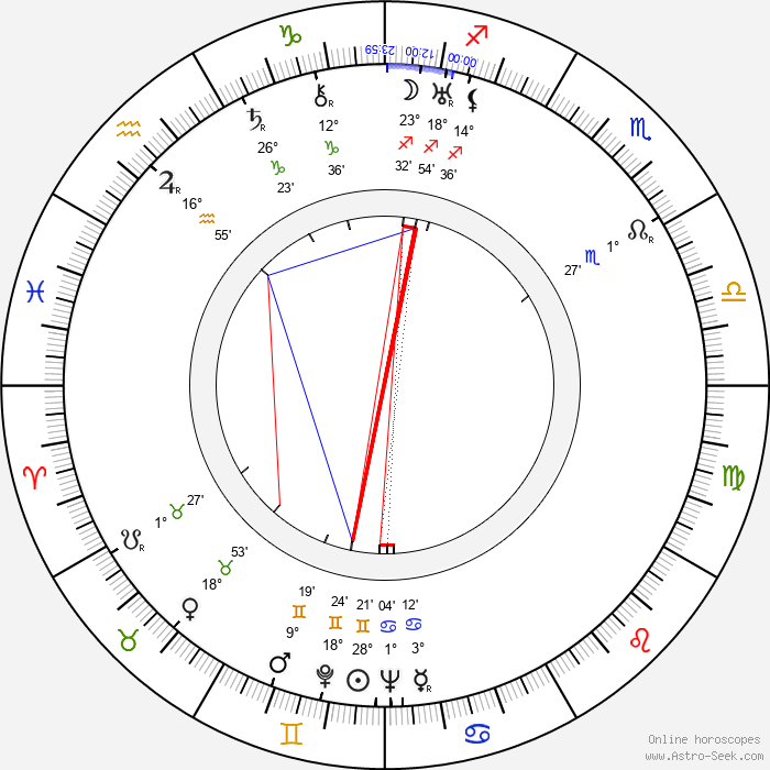 Roberto Fugazot - Birth horoscope chart