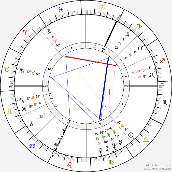 Roberto Herlitzka - Birth horoscope chart