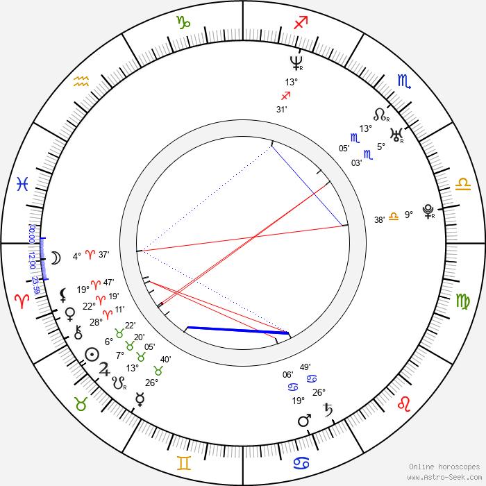 Roberto San Martín - Birth horoscope chart