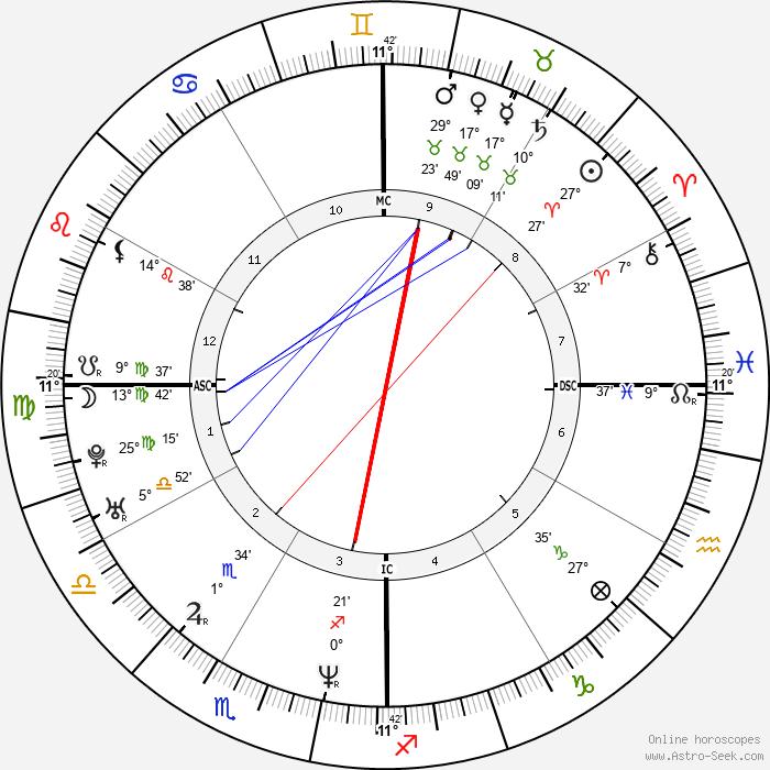 Roberto Sosa - Birth horoscope chart