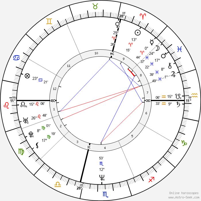Roberto Succo - Birth horoscope chart
