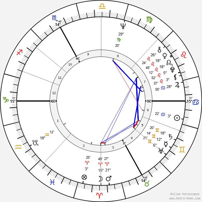 Roberto Vecchioni - Birth horoscope chart