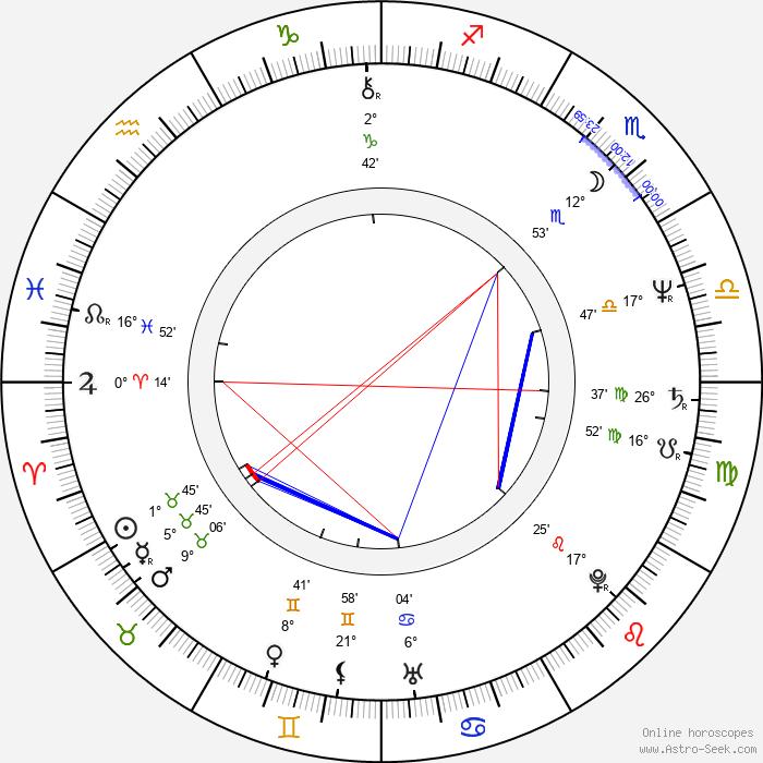 Robin Bartlett - Birth horoscope chart