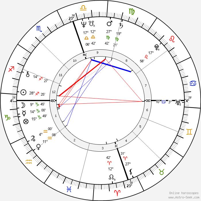 Robin Bush - Birth horoscope chart