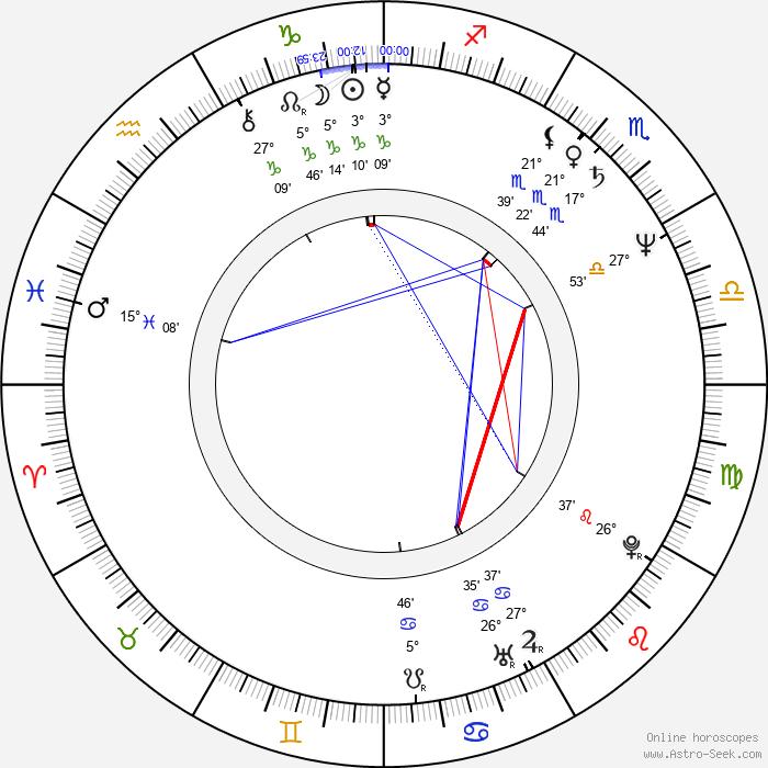 Robin Campbell - Birth horoscope chart