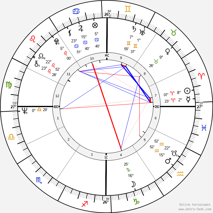 Robin Davis - Birth horoscope chart
